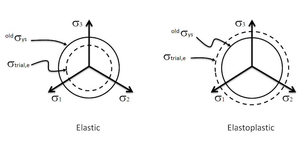 Diagrams illustrating the yield condition for elastic and elastoplastic computations.