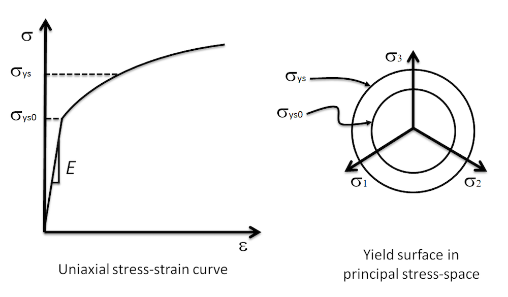 Diagrams illustrating the uniaxial stress-strain curve and yield surface for an elastoplastic material model.