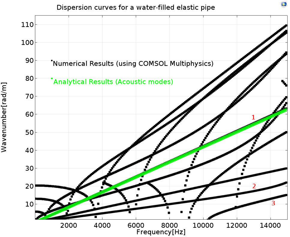 A 1D plot showing dispersion curves for a water-filled elastic pipe.