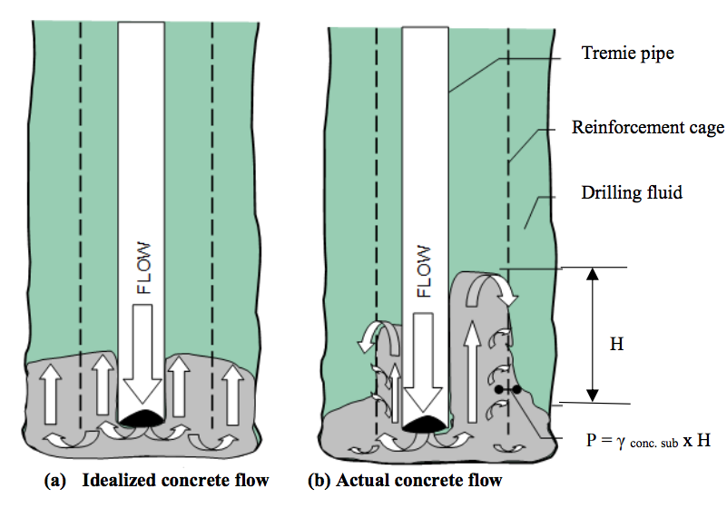 2 schematics comparing ideal concrete flow to actual concrete flow in the drilled shaft creation process.