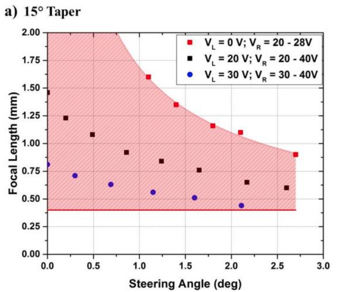 A plot of the operating range for a microlens with a 15-degree taper angle.