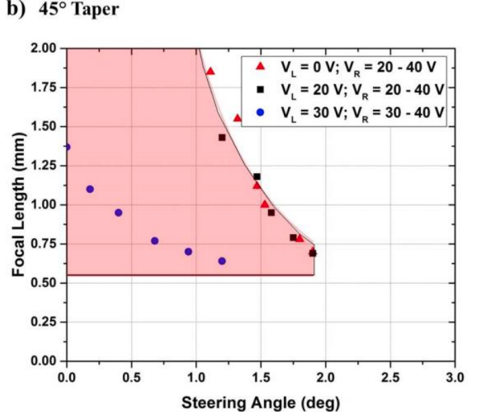 A plot of the operating range for a microlens with a 45-degree taper angle.