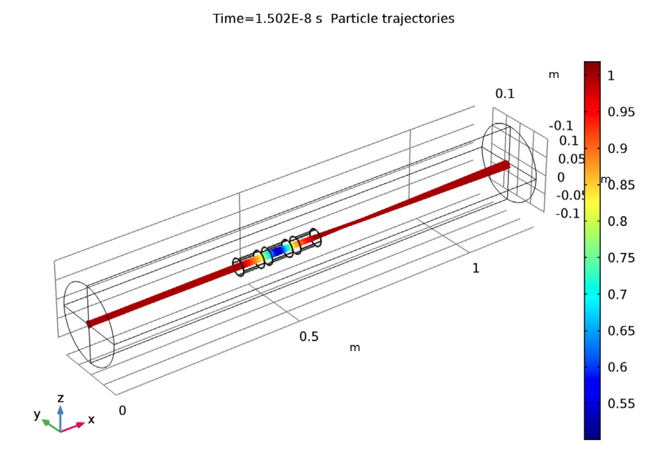 A graph plotting the electron trajectories in an einzel lens.