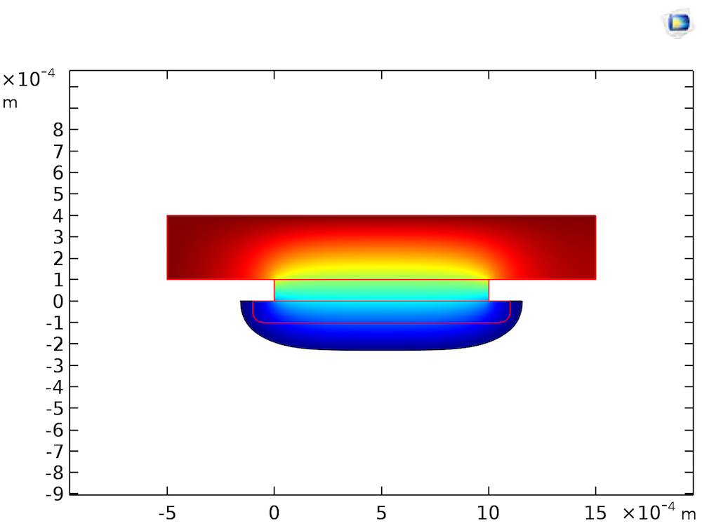 A plot of the simulation results for an evenly etched groove created with a stagnant etchant bath.