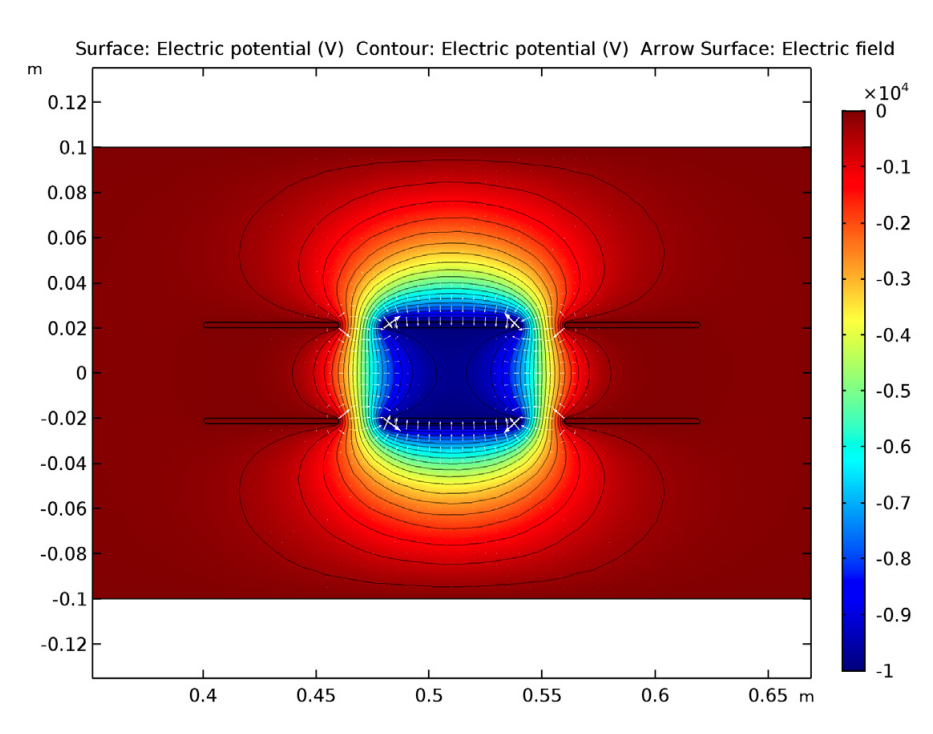 Simulation results showing the electric potential and fringe fields around electrodes.