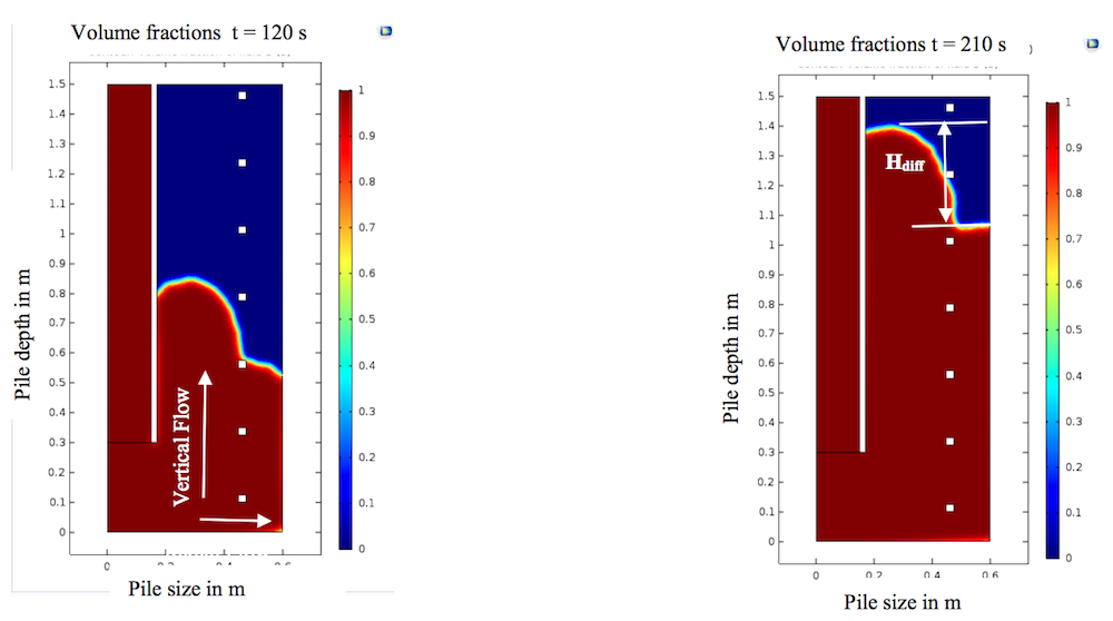 Simulation results showing the volume fraction of concrete and slurry in a drilled shaft at 120 and 210 seconds.