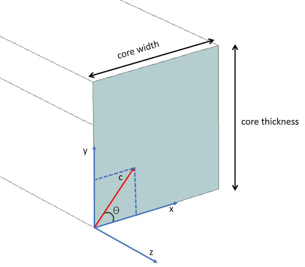 A schematic of the optical waveguide core where the optic axis is in the XY plane.