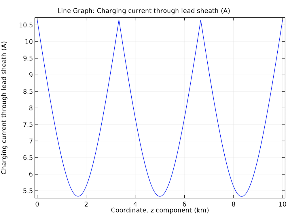 A plot of the charging current through a lead sheath.