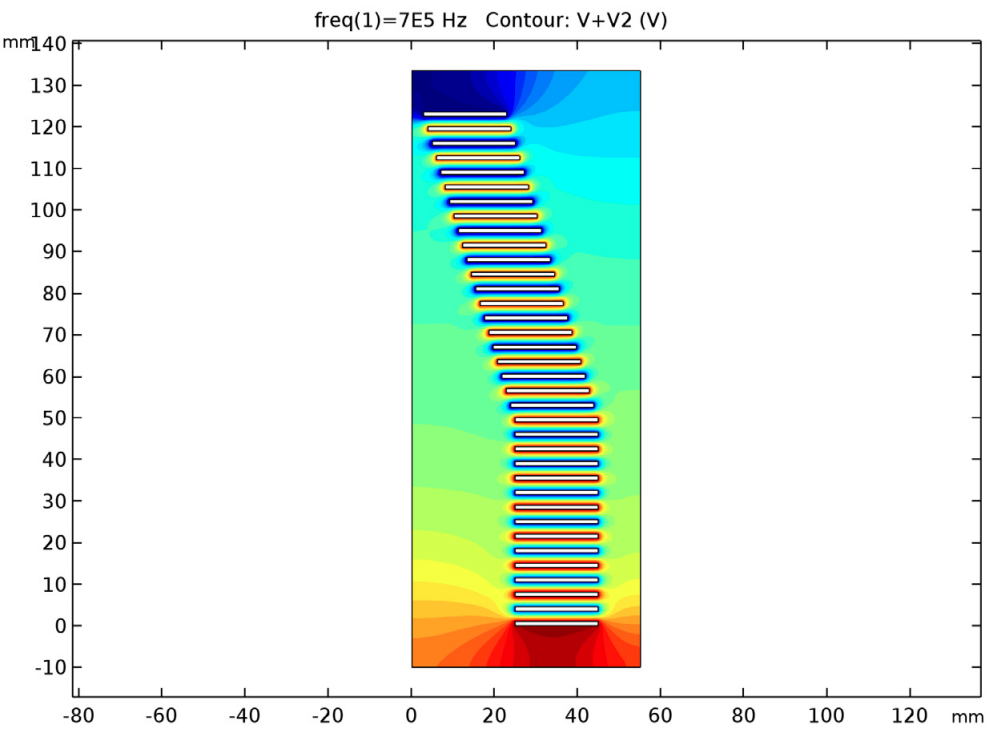 A plot of the combined electric potential for the electrodynamic ion funnel.