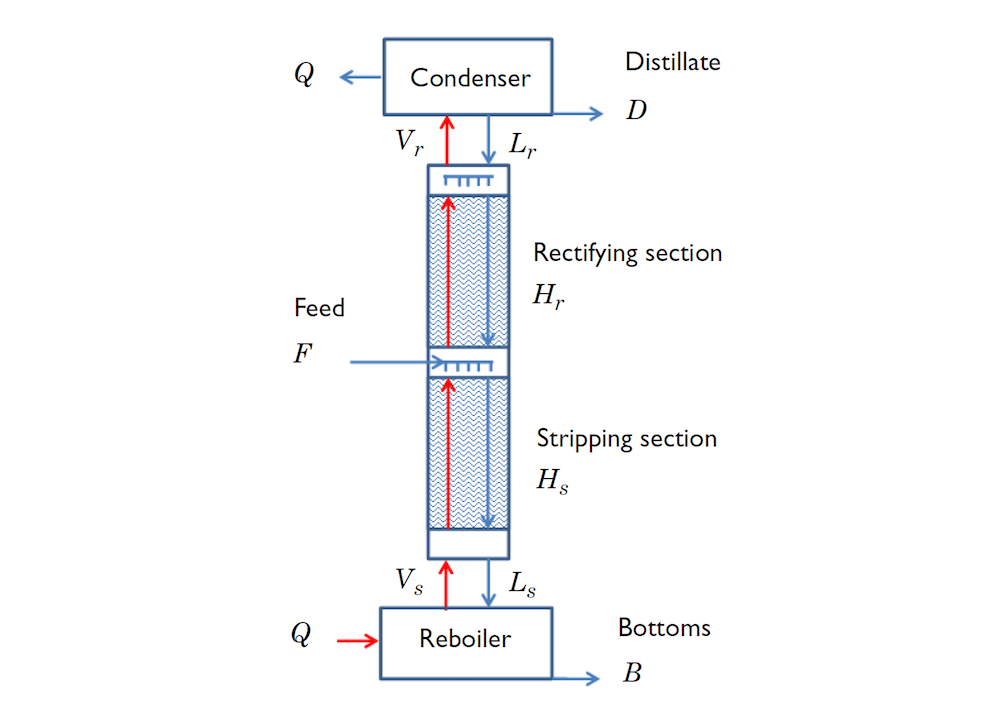 A diagram of a distillation column.