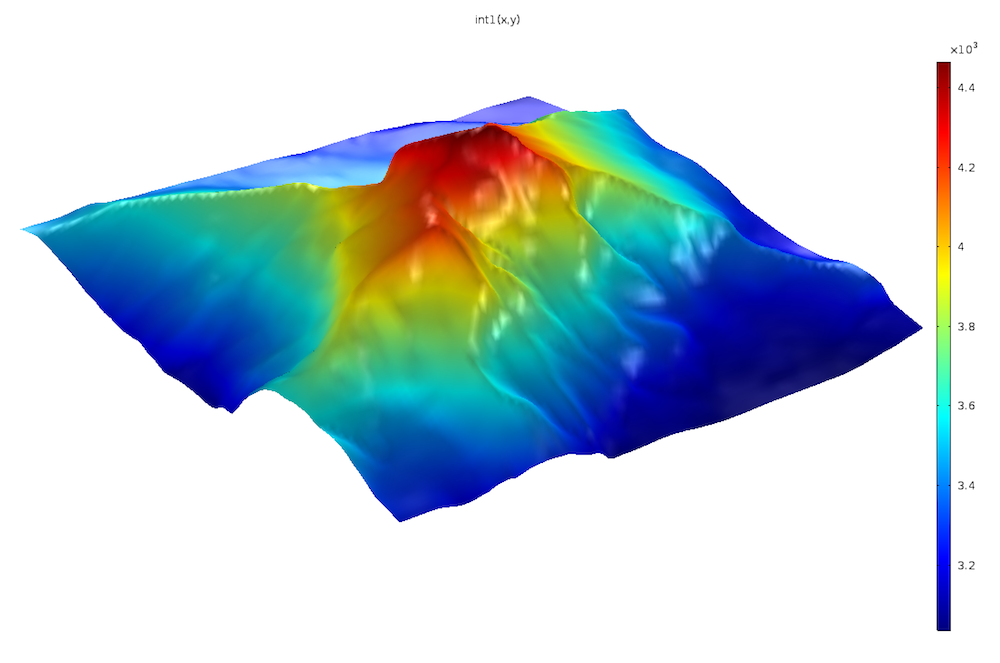 A plot showing the Interpolation function based on imported elevation data.