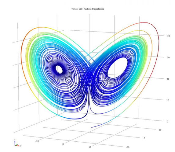 An image of a typical Lorenz attractor.