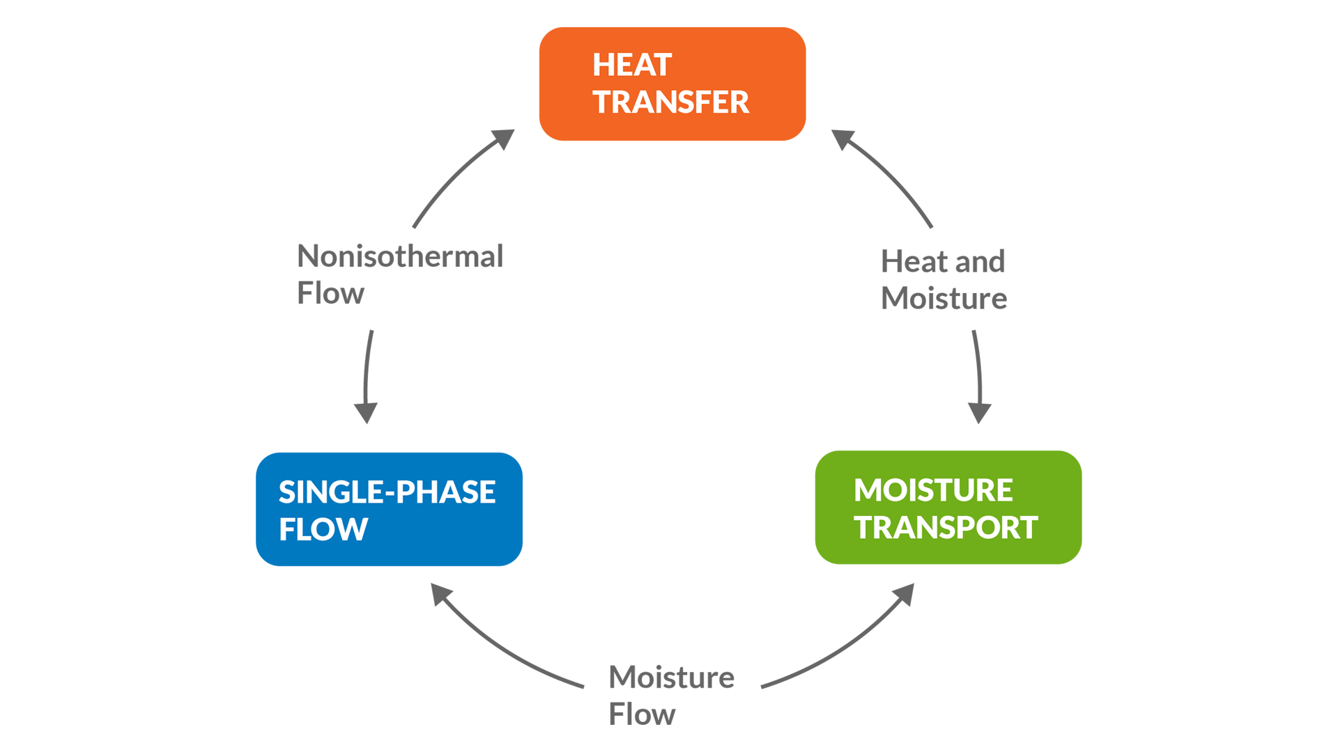 The Moisture Flow coupling completes a comprehensive multiphysics approach to modeling moisture flow in air with the Heat Transfer Module.