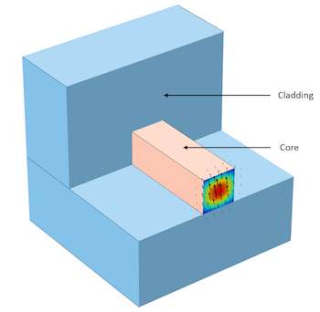 Optical waveguide with anisotropic material core model featured