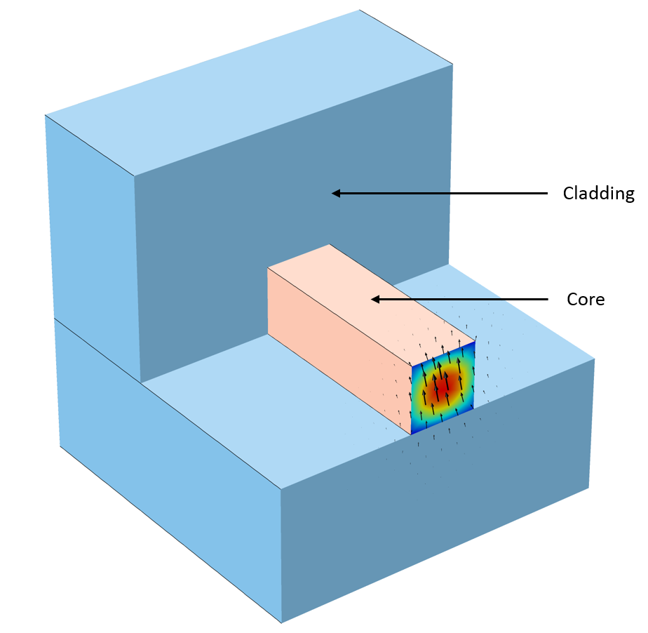 An annotated model of an optical waveguide with an anisotropic core.