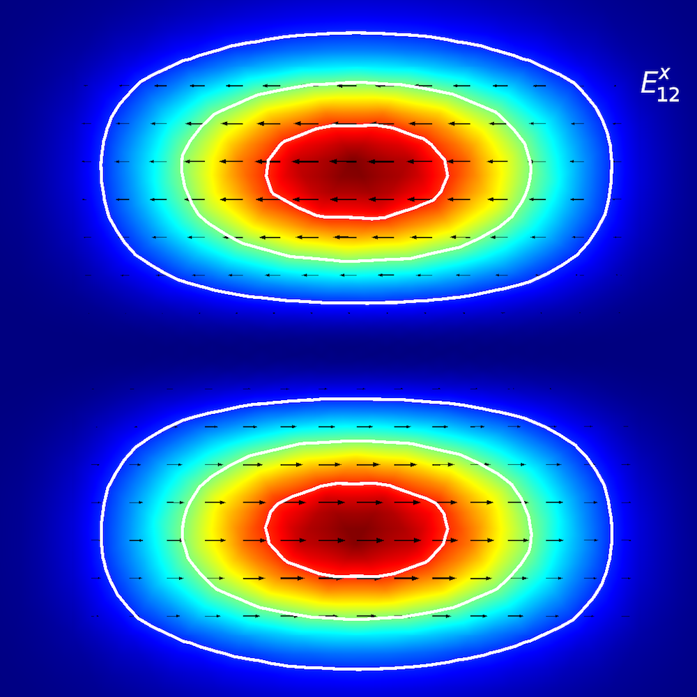 A mode analysis of a planar waveguide for Ex12.