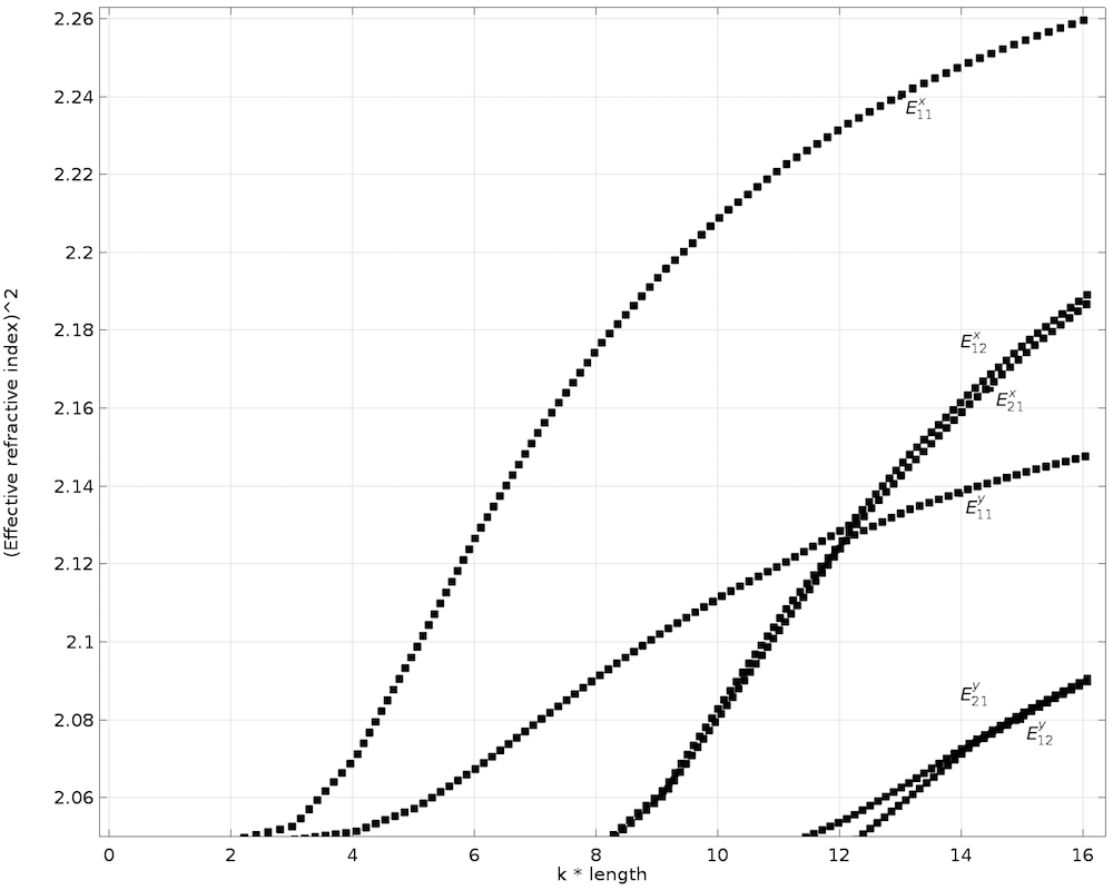 A plot of the dispersion curve for the transverse anisotropic core.
