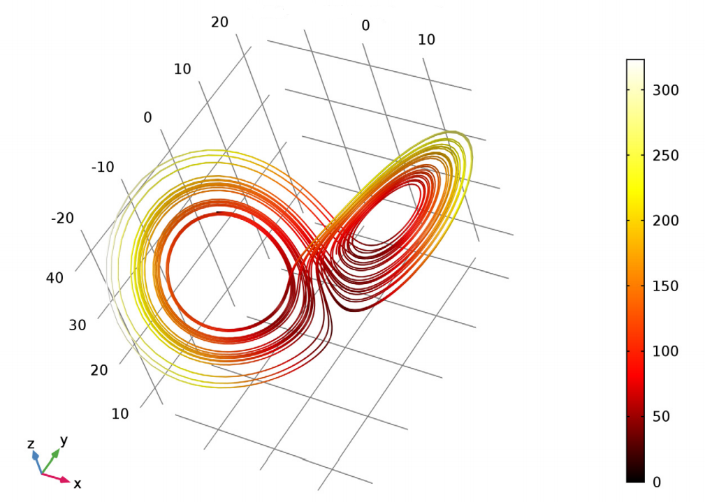 A plot of the normal pattern for a Lorenz attractor in COMSOL Multiphysics®.