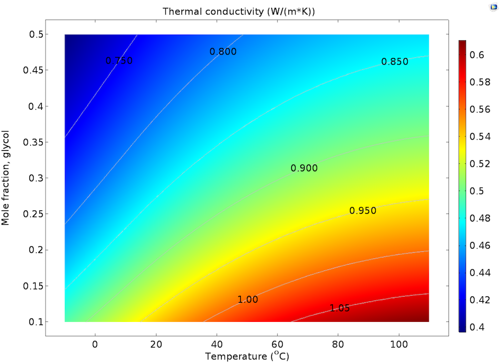 A plot of the thermal conductivity in a glycol-water mixture.