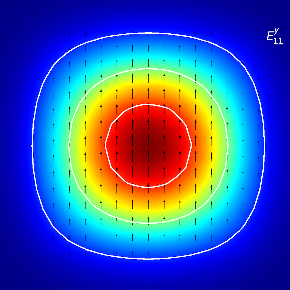 A mode analysis of a planar waveguide for Ey11.