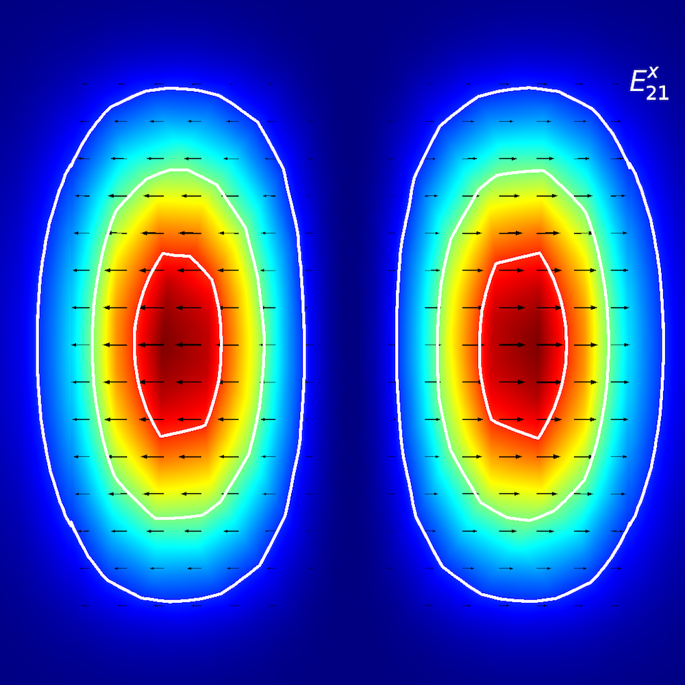A mode analysis of a planar waveguide for Ex21.