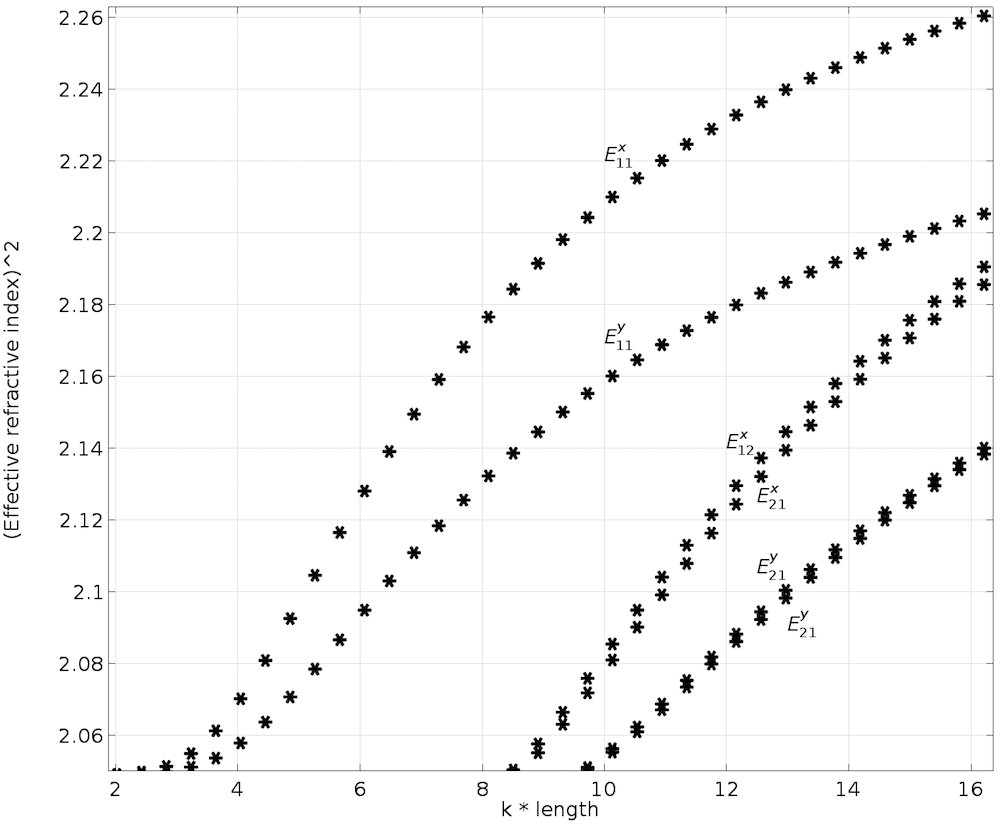 A plot of the dispersion curve for the longitudinal anisotropic core.
