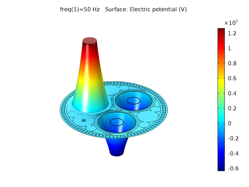 Simulation plot of the electric potential distribution in a cable.