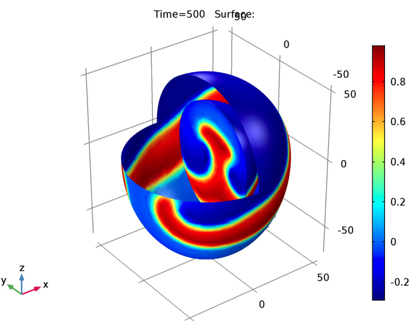 A plot of the solved FitzHugh-Nagumo equations for the heart simulation at 500 seconds.