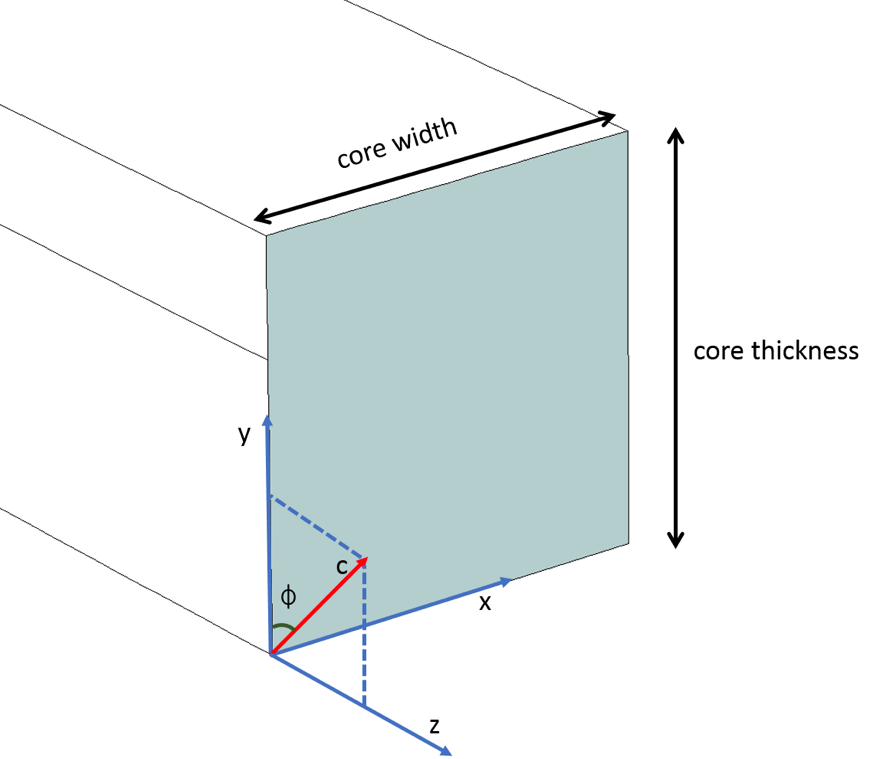 A schematic of the optical waveguide core where the optic axis is in the YZ plane.