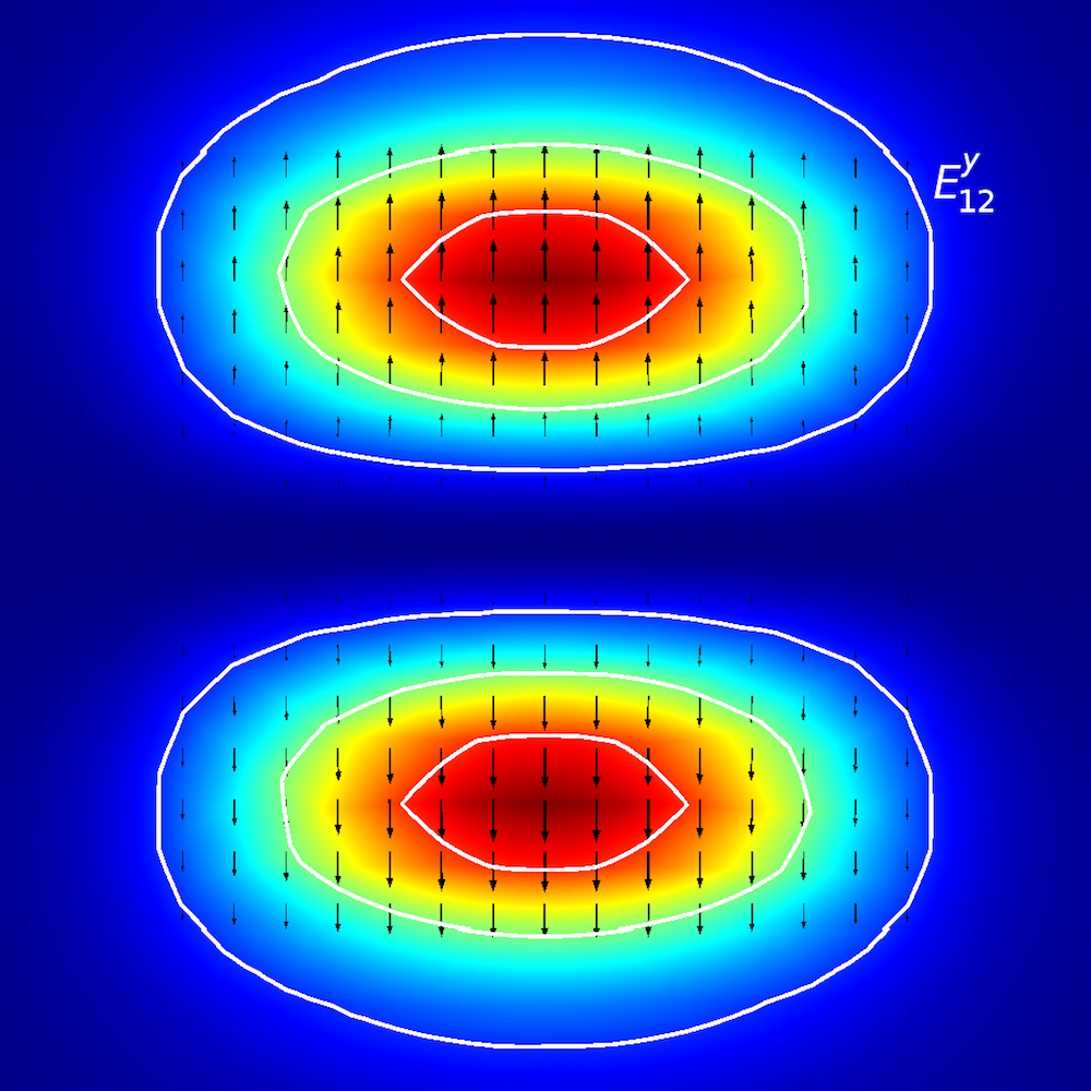 A mode analysis of a planar waveguide for Ey12.