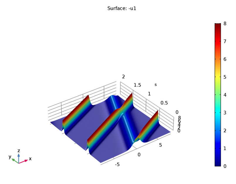 A simulation of solitons.