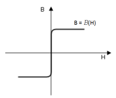 A plot illustrating the B-H Curve constitutive relation.