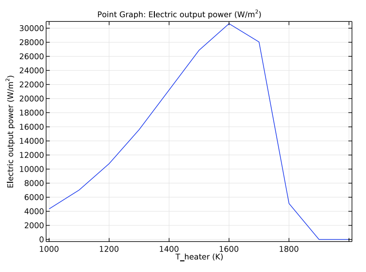 A plot of the electric output power against the operating temperature in COMSOL Multiphysics®.