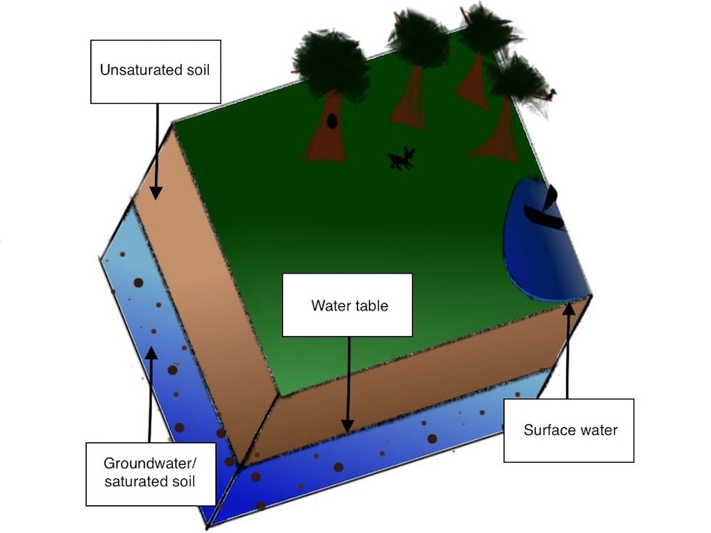 An illustration of groundwater and soil