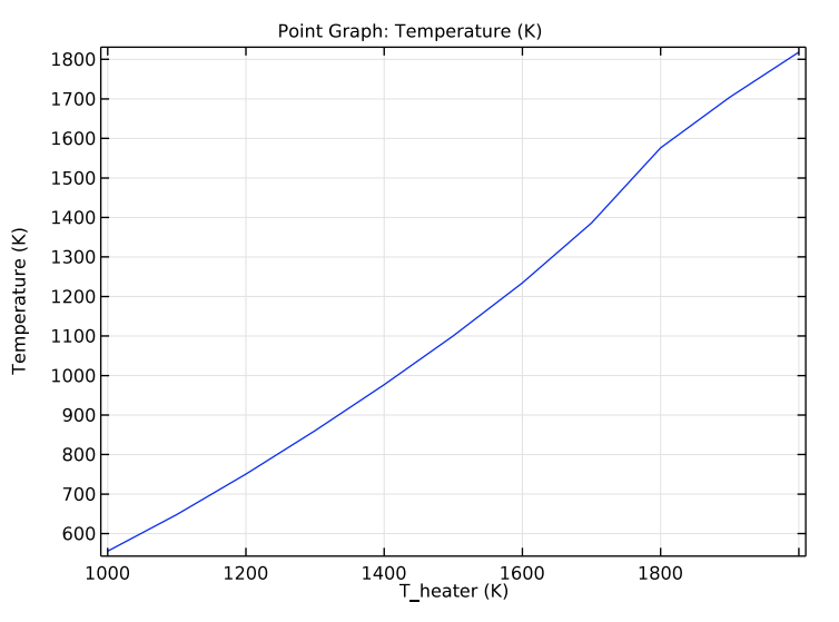 A plot showing the PV cell temperature and operating temperature of the system.
