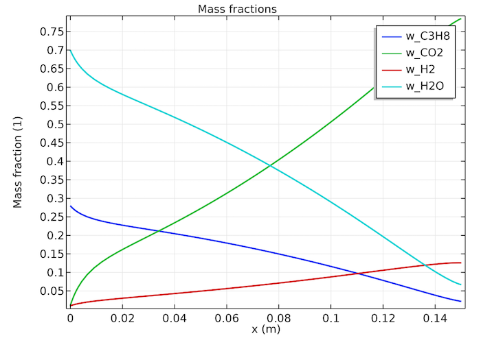 A plot of the mass fractions of the reacting species as a function of the reactor position.