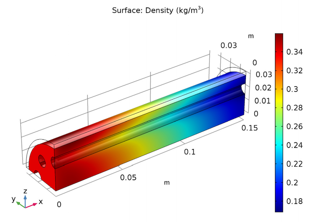 Simulation results for the gas density in the bed of the steam reformer.