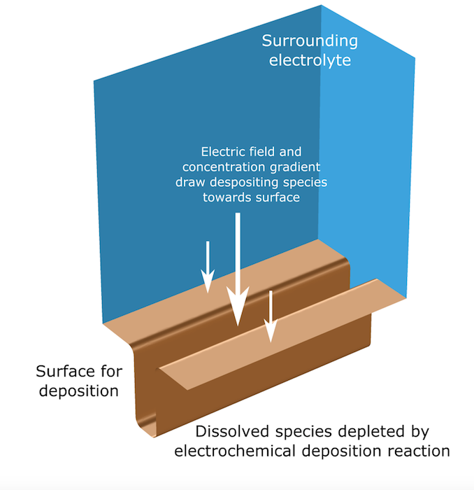 An annotated schematic of a model of an electrodeposition in a copper trench.