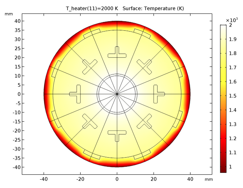 Simulation results showing the TPV system at a temperature exceeding the limit.