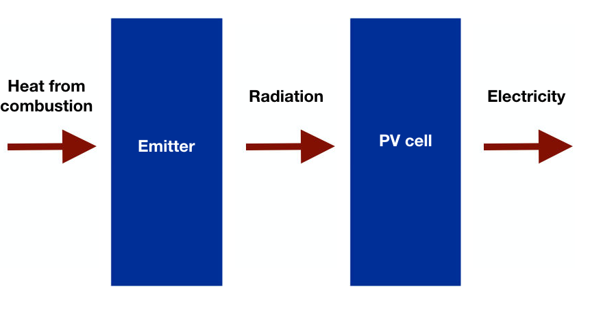 A schematic of the TPV electricity generation process.