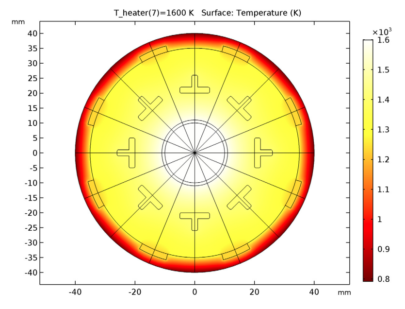 Simulation results showing the TPV system at an optimal temperature.