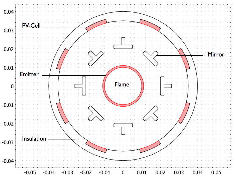 An image showing the geometry of the TPV system model.