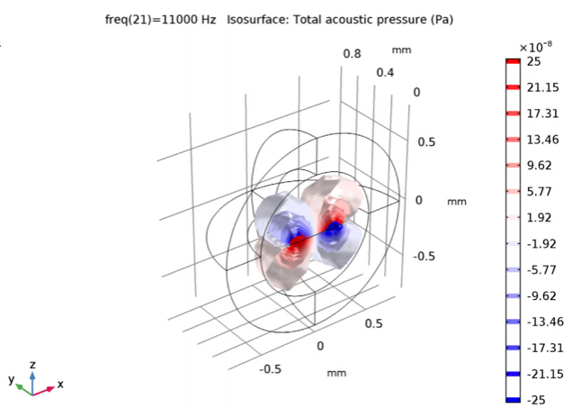 Simulation results for the pressure isosurfaces of the micromirror model.