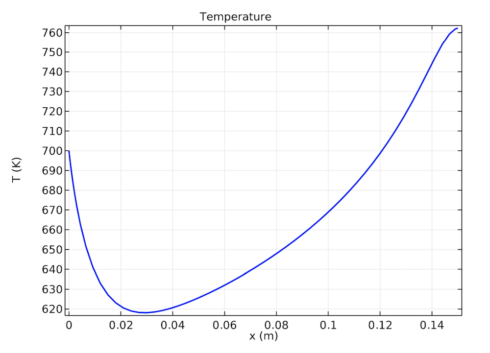 Graph plotting the temperature of the reformer bed as a function of position.