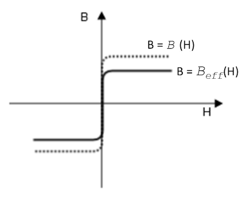 A plot illustrating the Effective B-H Curve constitutive relation.