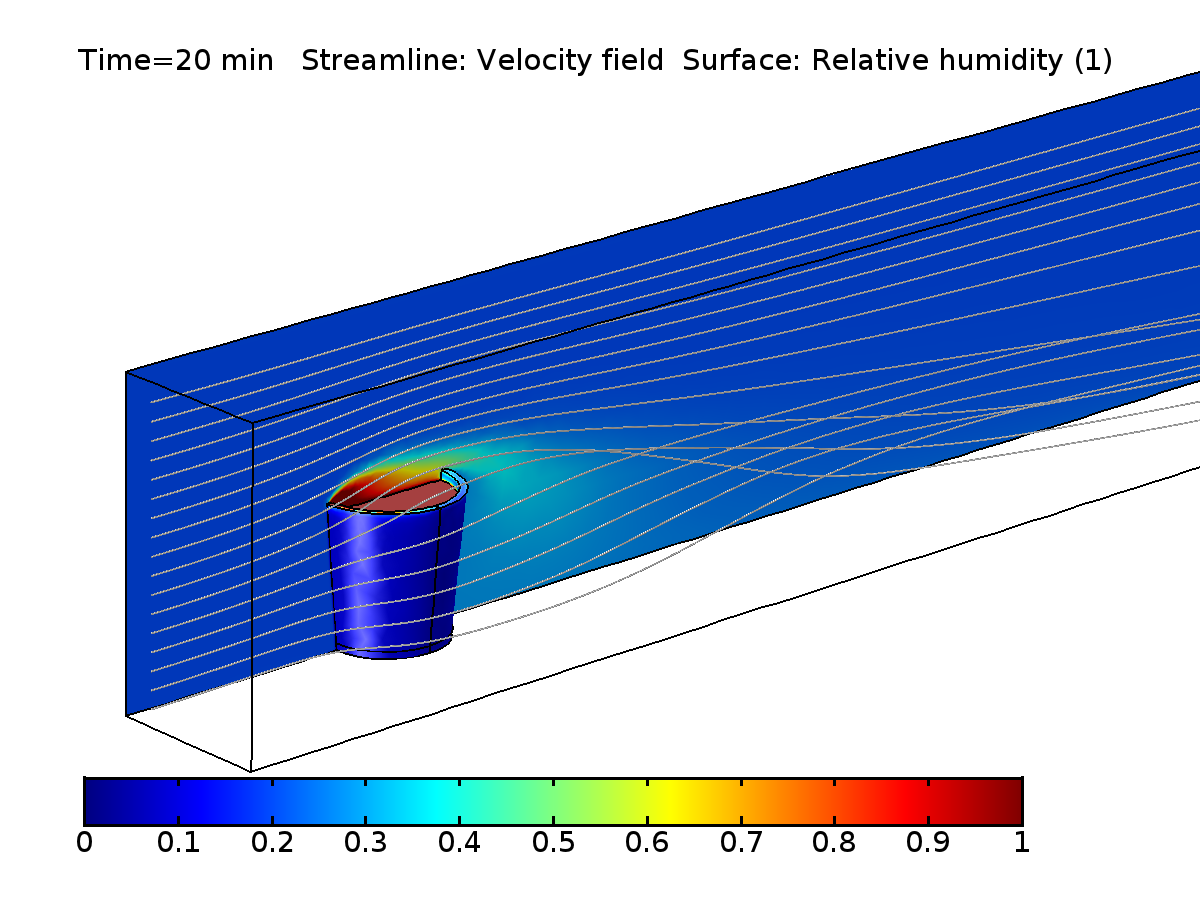 An evaporative cooling model showing relative humidity after 20 minutes.