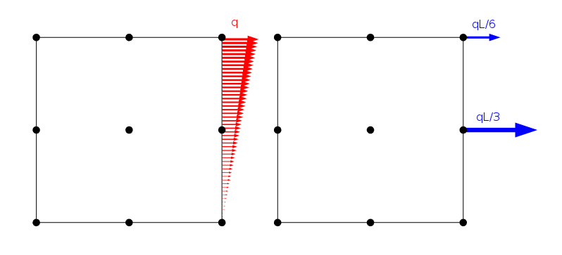 A finite element model of a linearly distributed load.