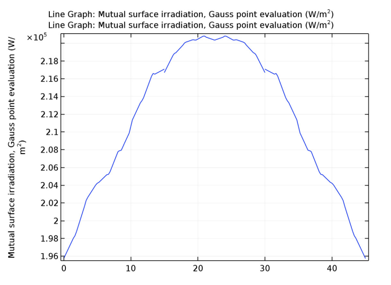 A plot of the irradiation flux at different parts of thermophotovoltaic designs.