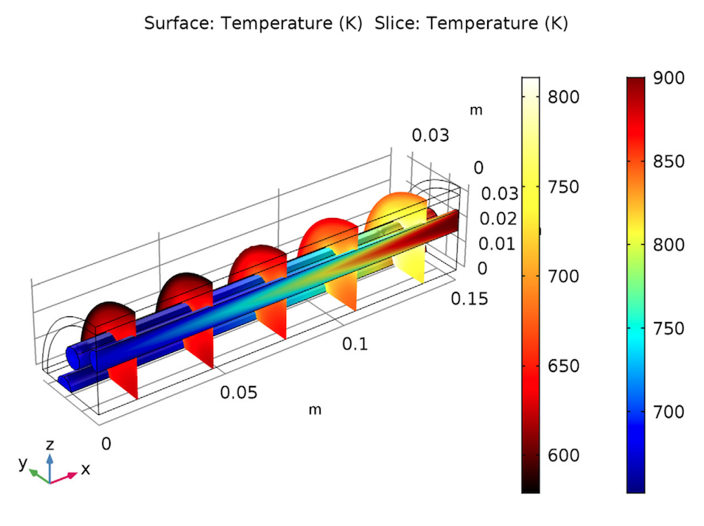 Plot of the temperature distribution and energy exchanges in the steam reformer.