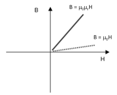 A plot illustrating the Relative Permeability constitutive relation.